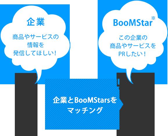 企業:商品やサービスの情報を発信してほしい! BooMStar:この企業の商品やサービスをPRしたい!
